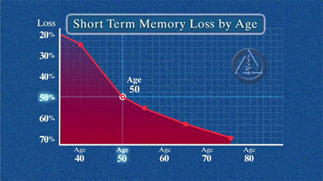 Short Term Memory Loss by Age